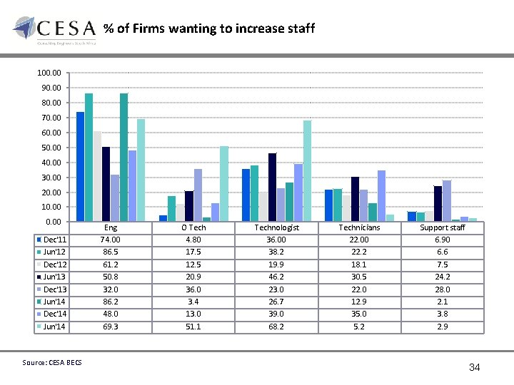 % of Firms wanting to increase staff 100. 00 90. 00 80. 00 70.
