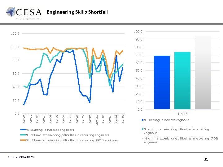 Engineering Skills Shortfall 100. 0 120. 0 90. 0 100. 0 80. 0 70.