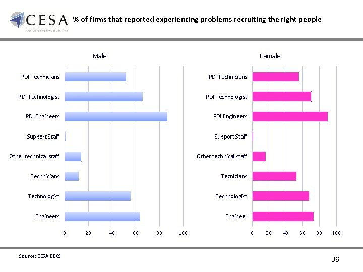 % of firms that reported experiencing problems recruiting the right people Male Female PDI