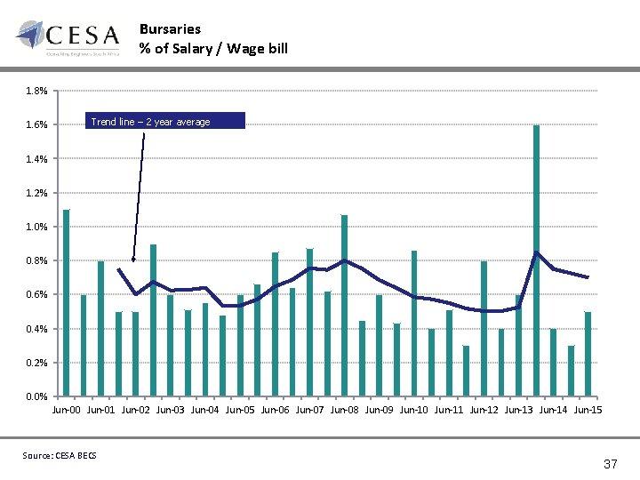 Bursaries % of Salary / Wage bill 1. 8% 1. 6% Trend line –