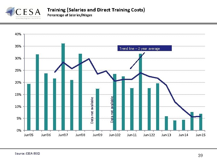 Training (Salaries and Direct Training Costs) Percentage of Salaries/Wages 40% 35% Trend line –