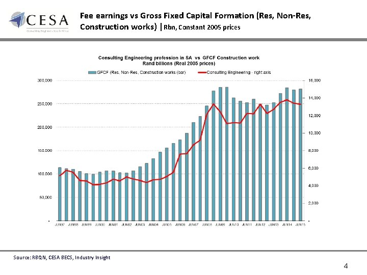 Fee earnings vs Gross Fixed Capital Formation (Res, Non-Res, Construction works) |Rbn, Constant 2005