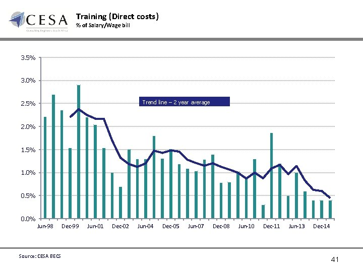Training (Direct costs) % of Salary/Wage bill 3. 5% 3. 0% Trend line –