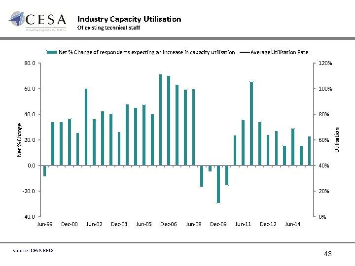 Industry Capacity Utilisation Of existing technical staff Average Utilisation Rate 80. 0 120% 60.