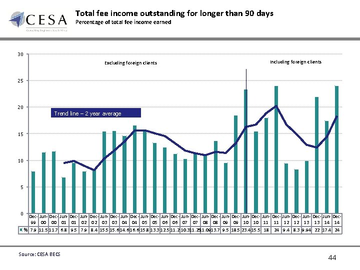 Total fee income outstanding for longer than 90 days Percentage of total fee income
