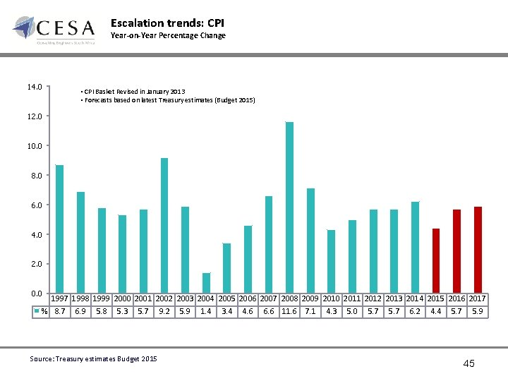 Escalation trends: CPI Year-on-Year Percentage Change 14. 0 • CPI Basket Revised in January