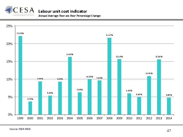 Labour unit cost indicator Annual Average Year-on-Year Percentage Change 25% 22. 20% 21. 67%