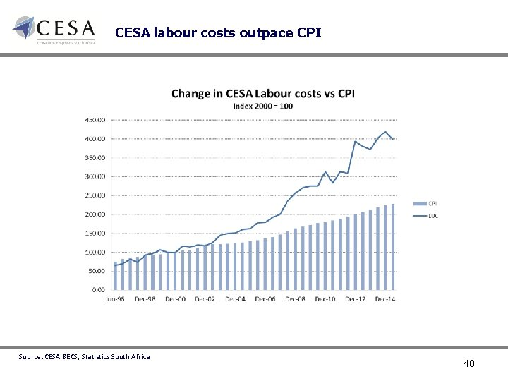 CESA labour costs outpace CPI Source: CESA BECS, Statistics South Africa 48