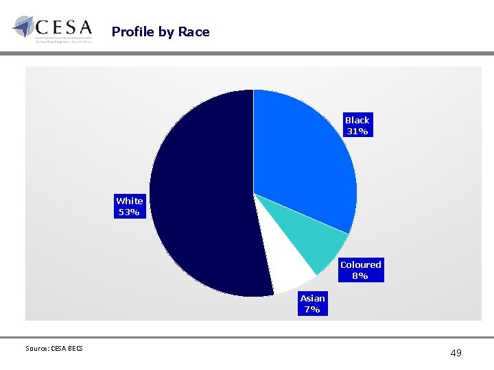 Profile by Race Black 31% White 53% Coloured 8% Asian 7% Source: CESA BECS