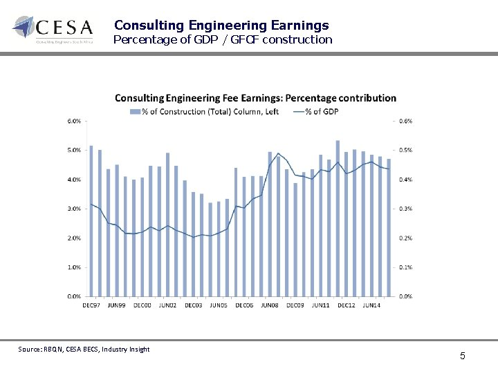 Consulting Engineering Earnings Percentage of GDP / GFCF construction Source: RBQN, CESA BECS, Industry