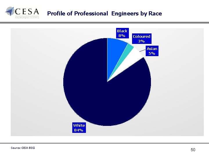 Profile of Professional Engineers by Race Black 8% Coloured 3% Asian 5% White 84%