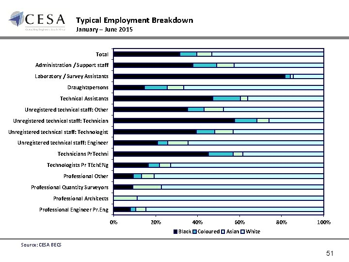 Typical Employment Breakdown January – June 2015 Total Administration / Support staff Laboratory /