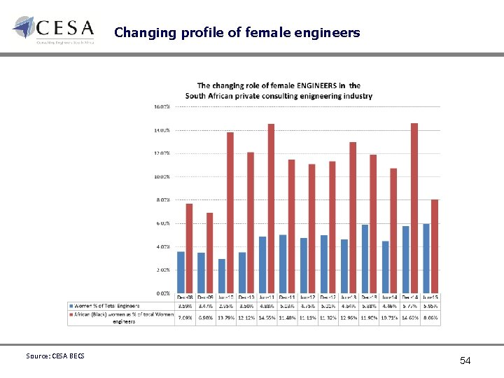 Changing profile of female engineers Source: CESA BECS 54