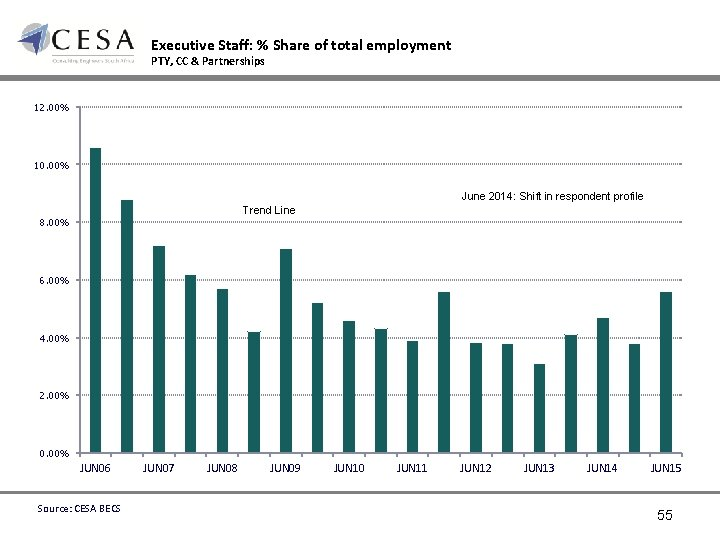 Executive Staff: % Share of total employment PTY, CC & Partnerships 12. 00% 10.