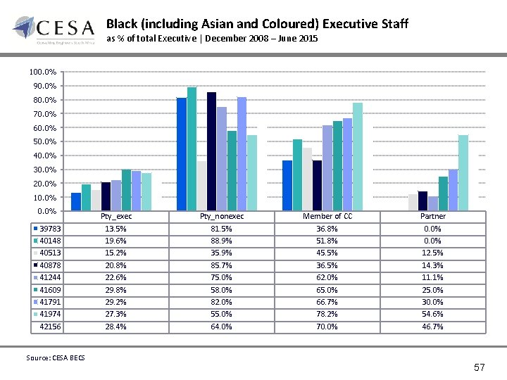 Black (including Asian and Coloured) Executive Staff as % of total Executive | December