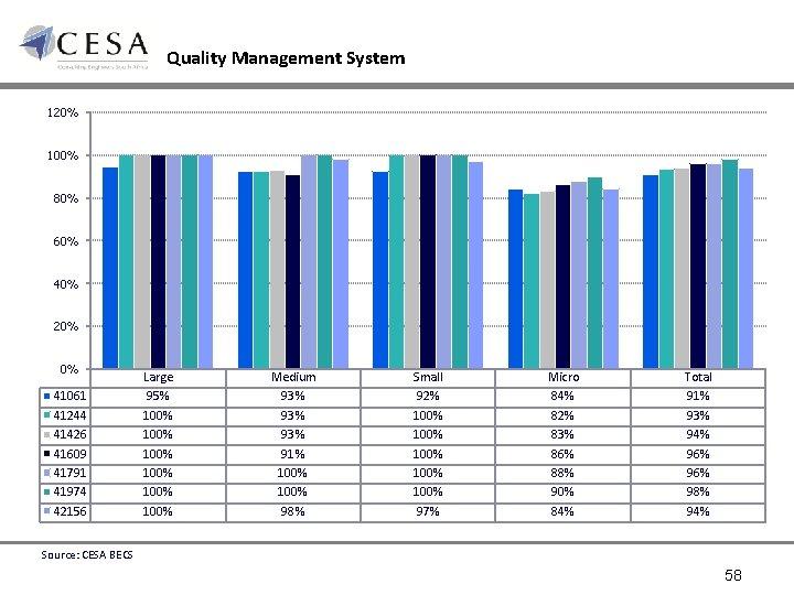Quality Management System 120% 100% 80% 60% 40% 20% 0% 41061 41244 41426 41609