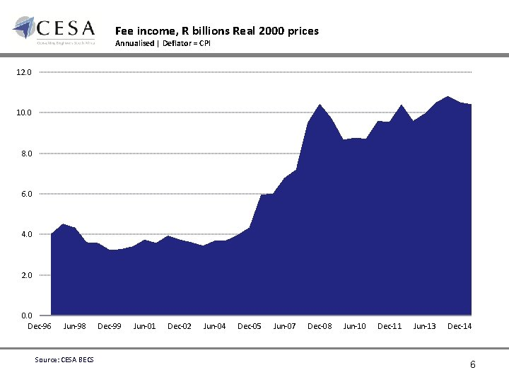 Fee income, R billions Real 2000 prices Annualised | Deflator = CPI 12. 0