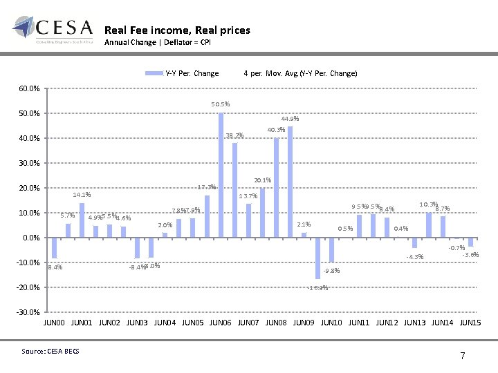 Real Fee income, Real prices Annual Change | Deflator = CPI Y-Y Per. Change