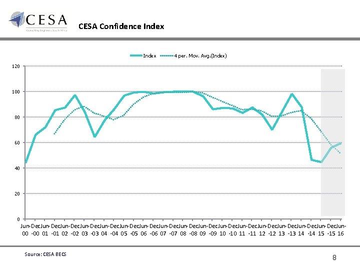 CESA Confidence Index 4 per. Mov. Avg. (Index) 120 100 80 60 40 20