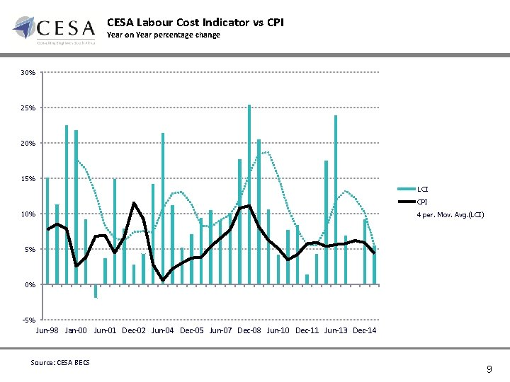 CESA Labour Cost Indicator vs CPI Year on Year percentage change 30% 25% 20%
