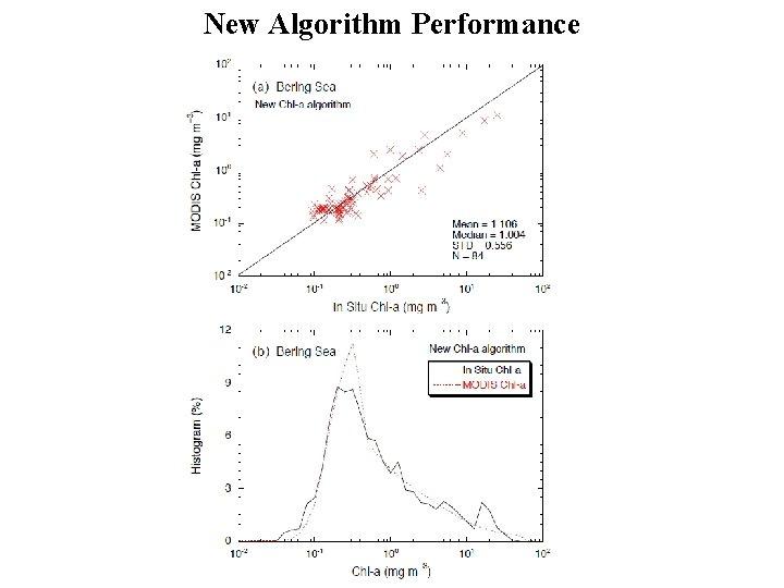New Algorithm Performance