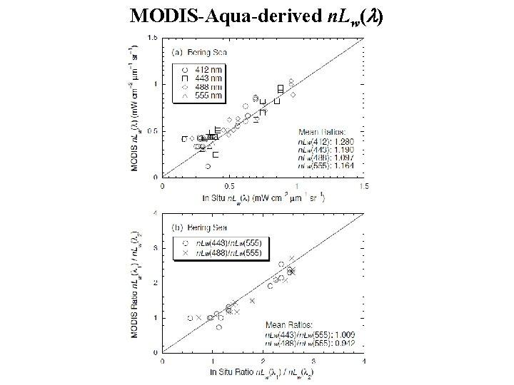 MODIS-Aqua-derived n. Lw(l)