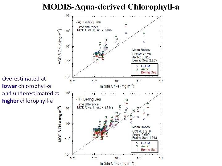 MODIS-Aqua-derived Chlorophyll-a Overestimated at lower chlorophyll-a and underestimated at higher chlorophyll-a