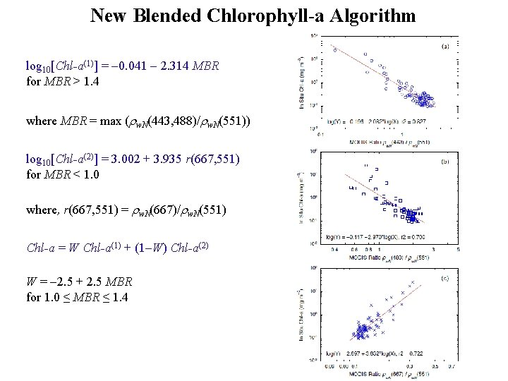 New Blended Chlorophyll-a Algorithm log 10[Chl-a(1)] = 0. 041 2. 314 MBR for MBR