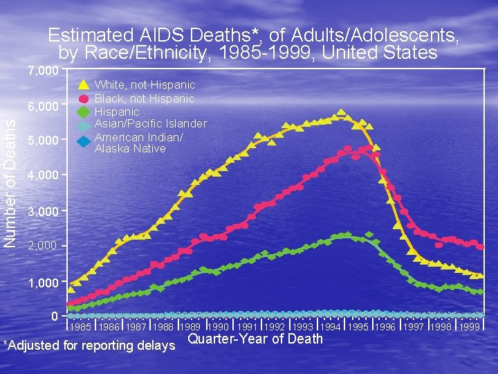 Estimated AIDS Deaths*, of Adults/Adolescents, by Race/Ethnicity, 1985 1999, United States 7, 000 Number