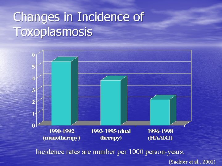 Changes in Incidence of Toxoplasmosis Incidence rates are number per 1000 person-years. (Sacktor et