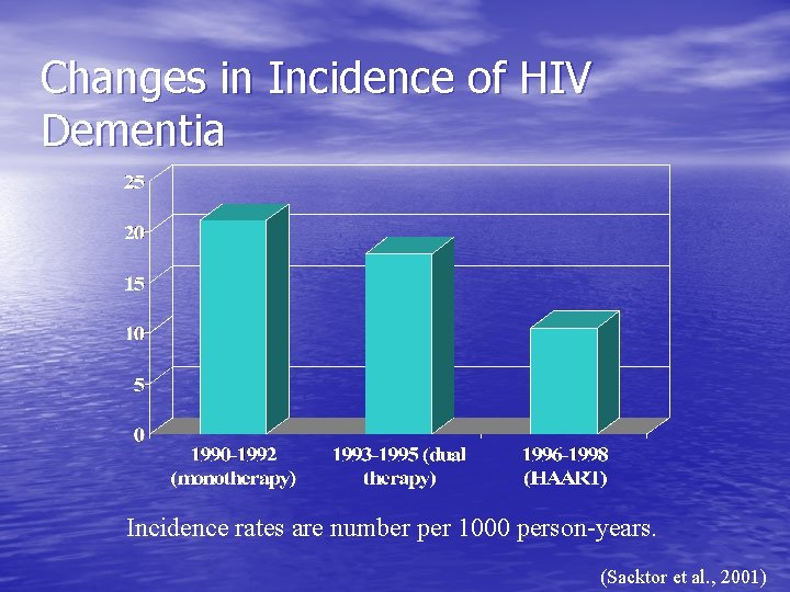 Changes in Incidence of HIV Dementia Incidence rates are number per 1000 person-years. (Sacktor