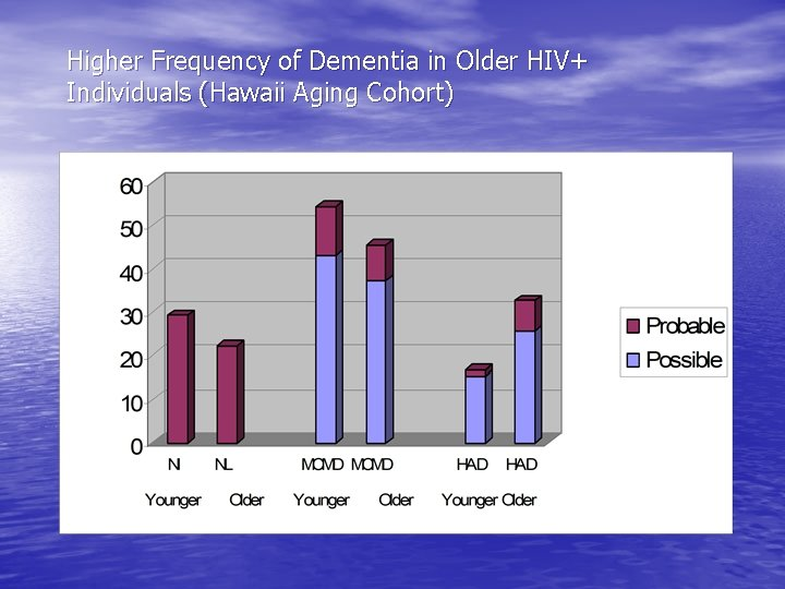 Higher Frequency of Dementia in Older HIV+ Individuals (Hawaii Aging Cohort)