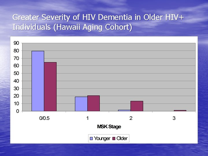 Greater Severity of HIV Dementia in Older HIV+ Individuals (Hawaii Aging Cohort)