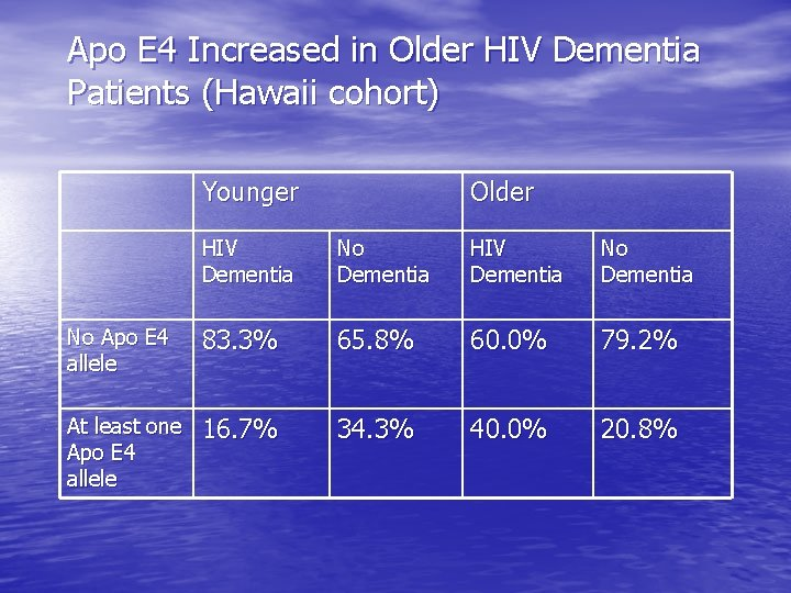 Apo E 4 Increased in Older HIV Dementia Patients (Hawaii cohort) Younger Older HIV