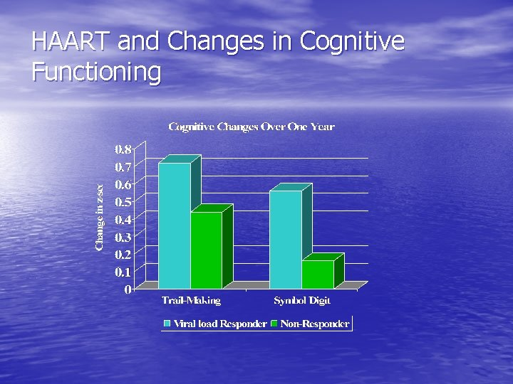 HAART and Changes in Cognitive Functioning