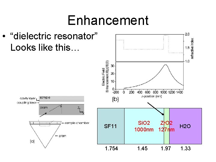 "Enhancement • ""dielectric resonator"" Looks like this… SF 11 1. 754 Si. O 2"
