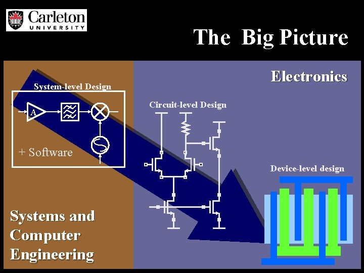 The Big Picture Electronics System-level Design A Circuit-level Design + Software Device-level design Systems