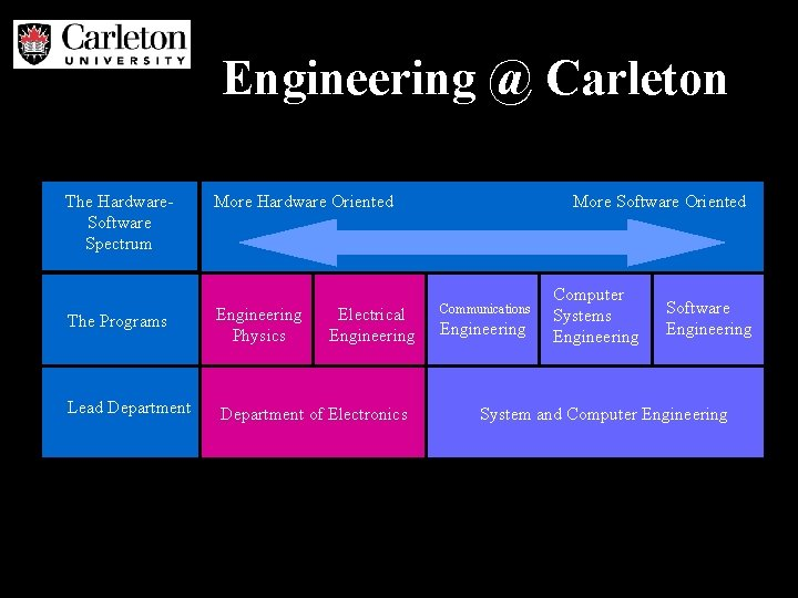 Engineering @ Carleton The Hardware. Software Spectrum More Hardware Oriented The Programs Engineering Physics