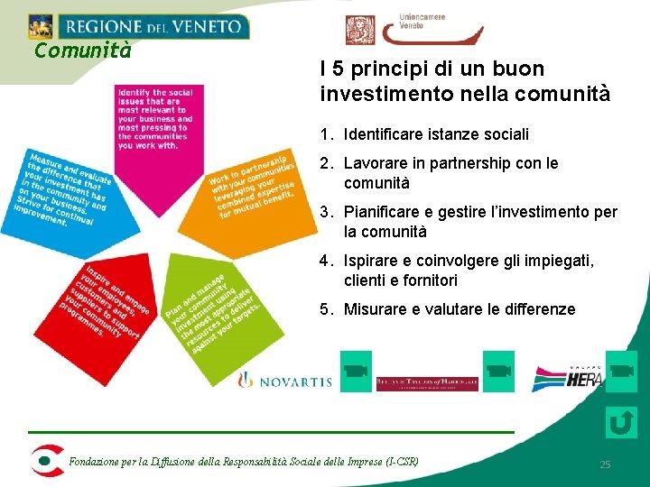 Comunità I 5 principi di un buon investimento nella comunità 1. Identificare istanze sociali