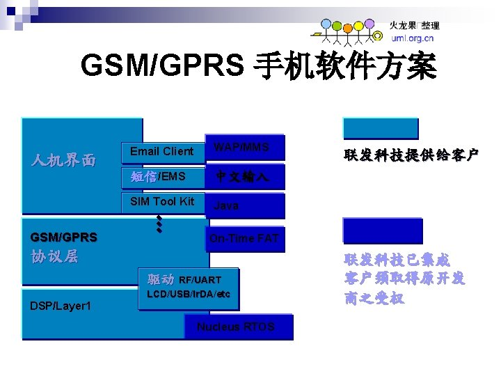 GSM/GPRS 手机软件方案 人机界面 GSM/GPRS Email Client WAP/MMS 短信/EMS 中文输入 SIM Tool Kit Java On-Time