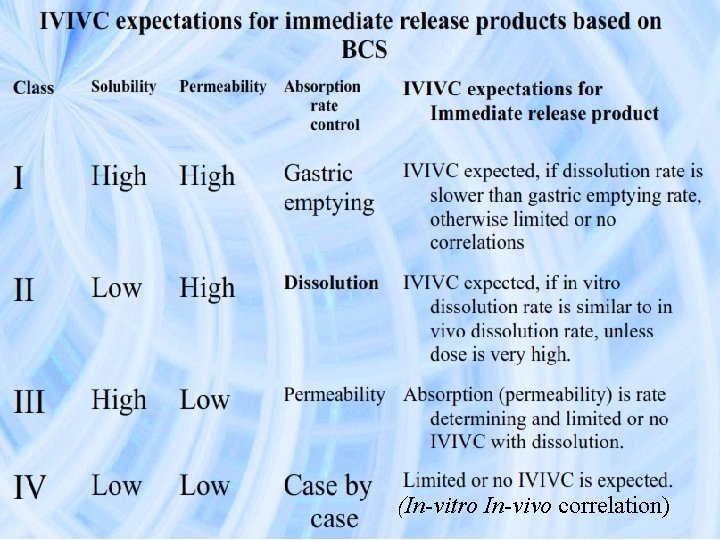 (In-vitro In-vivo correlation)