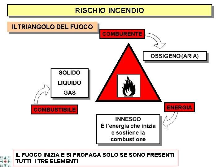 RISCHIO INCENDIO ILTRIANGOLO DEL FUOCO COMBURENTE COMBUSTIBILE ENERGIA IL FUOCO INIZIA E SI PROPAGA