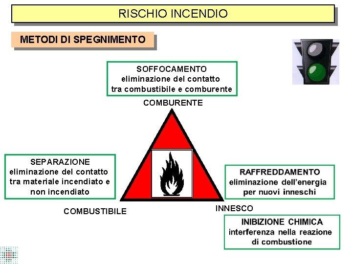 RISCHIO INCENDIO METODI DI SPEGNIMENTO SOFFOCAMENTO eliminazione del contatto tra combustibile e comburente COMBURENTE