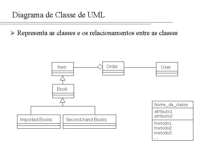 Diagrama de Classe de UML Ø Representa as classes e os relacionamentos entre as