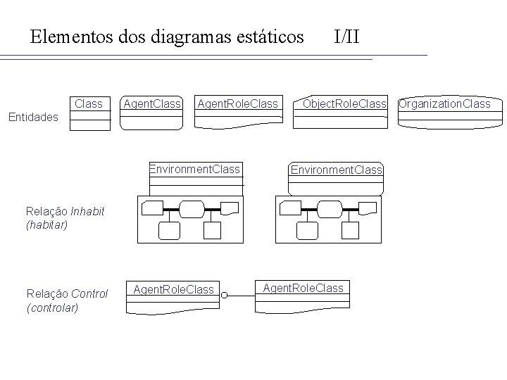 Elementos diagramas estáticos Class Agent. Role. Class I/II Object. Role. Class Entidades Environment. Class