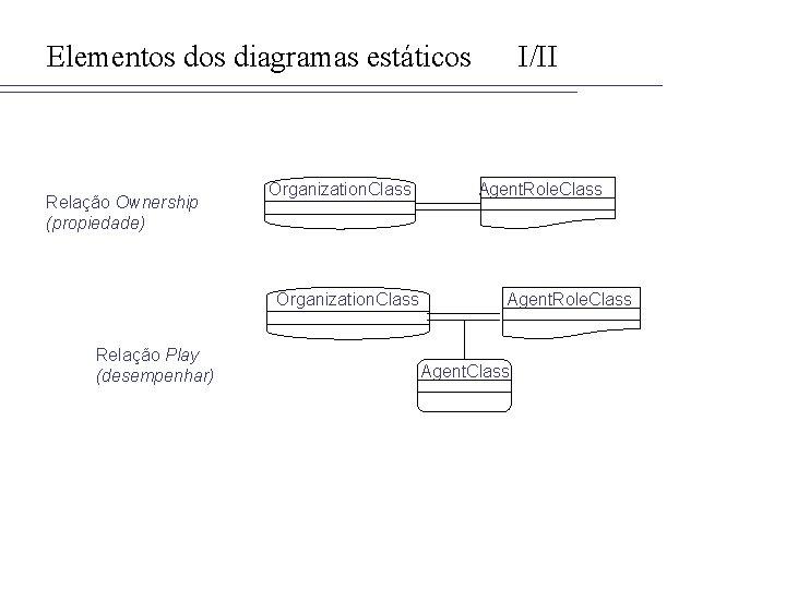 Elementos diagramas estáticos Relação Ownership (propiedade) Organization. Class Relação Play (desempenhar) I/II Agent. Role.
