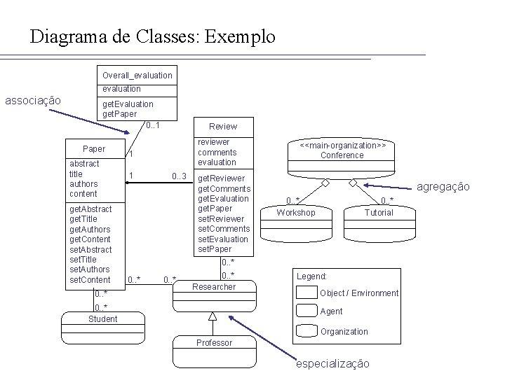 Diagrama de Classes: Exemplo Overall_evaluation associação get. Evaluation get. Paper 0. . 1 Paper
