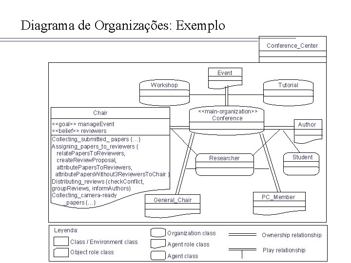 Diagrama de Organizações: Exemplo Conference_Center Event Workshop Chair <<goal>> manage. Event <<belief>> reviewers Collecting_submitted_