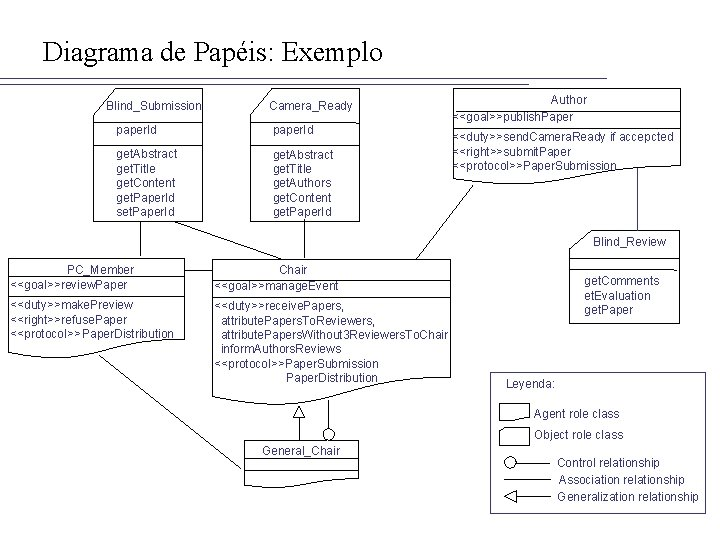 Diagrama de Papéis: Exemplo Blind_Submission Camera_Ready paper. Id get. Abstract get. Title get. Content