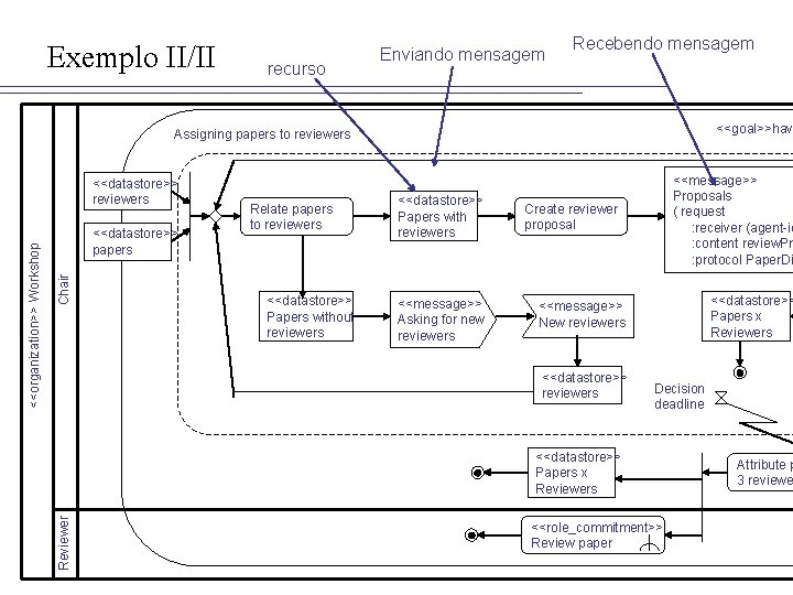 Exemplo II/II recurso Enviando mensagem Recebendo mensagem <<goal>>hav Assigning papers to reviewers Chair <<datastore>>